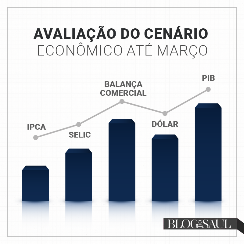 Brasil pós-carnaval: perspectivas boas para economia